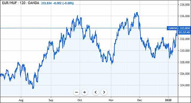 Euró/forint (forrás: Tradingview.com)