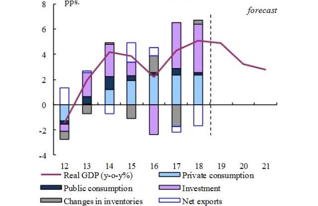 Az Európai Bizottság GDP-előrejelzése Magyarország esetében. Forrás: Európai Bizottság