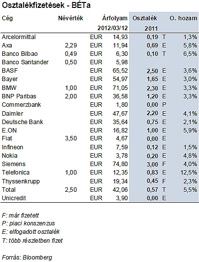 (Forrás: Erste Bank Hungary Research)