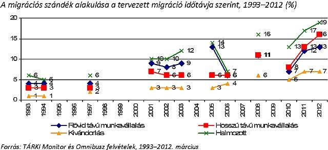 Rekord: Minden második fiatal magyar felnőtt külföldre