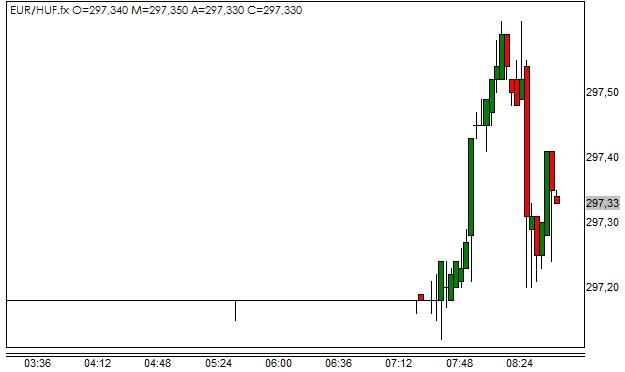 Курс huf к евро