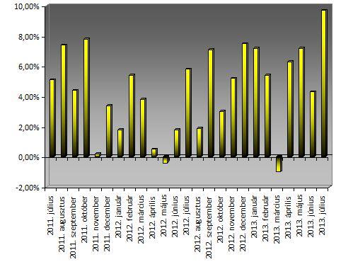 Privátbankár Árindex - Az éves áremelkedés mértéke