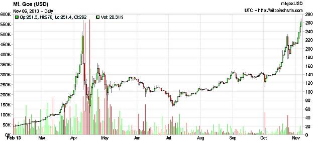 bitcoin jelzálogbetegség)