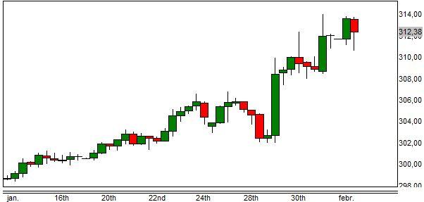 Az euró forintárfolyama 2014-ben