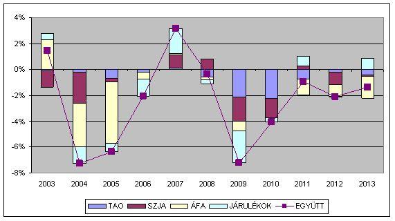 Rangsor grafikon