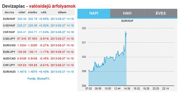Privátbankár.hu - Patai szavai után 300 forint fölé szökött az euró b7fa07d3af