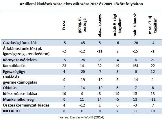 Megjegyzés: Belgium, Horvátország, Szlovákia és Románia adatait adathiány miatt nem tartalmazza a táblázat.