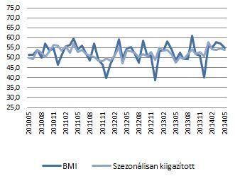 MLBKT Beszerzési Menedzser Index (50 = nincs változás)