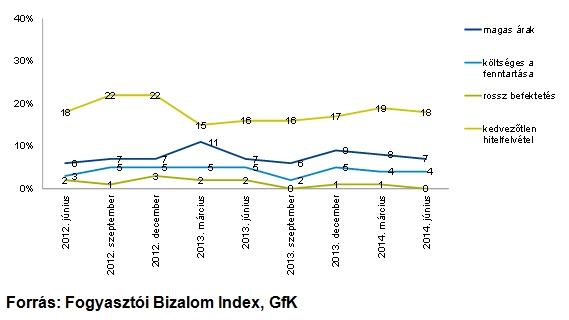 Érvek a lakásvásárlás ellenében azok körében, akik nem tartják alkalmasnak erre a jelen piaci körülményeket, 2012. június – 2014. június (az adatok százalékban kifejezve)