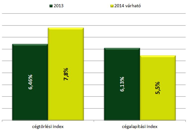 Cégalapítási és cégtörlési index éves értéke