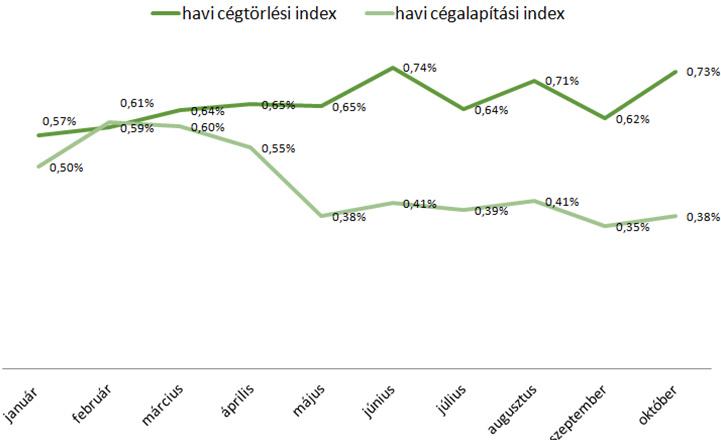 Cégalapítási és cégtörlési index havi értékének alakulása 3 havi mozgóátlag alapján 2014-ben. Forrás: Bisnode