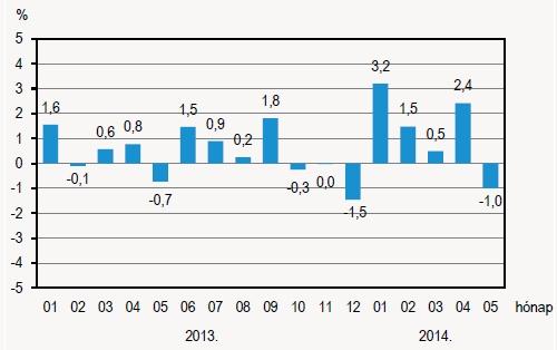 Az ipari termelés volumenváltozásai az előző hónaphoz viszonyítva, szezonálisan és munkanappal kiigazítva. Forrás: KSH