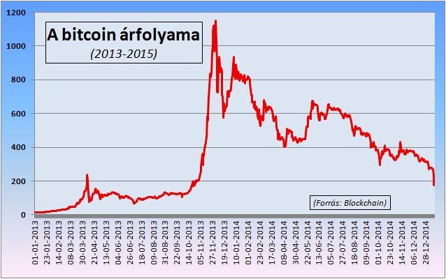 bitcoin árfolyam egy hétig