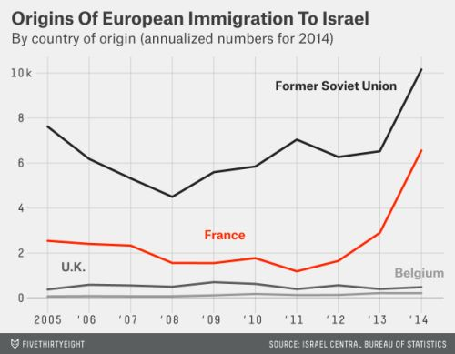Rohamosan növekvő kivándorlás Franciaországból