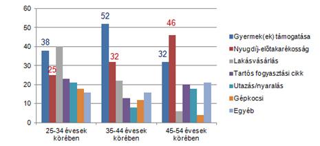 A megtakarítási célok változása életkor szerint ( a megtakarítók százalékában)