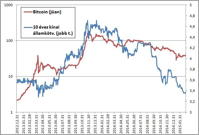 bitcoin ár kínában