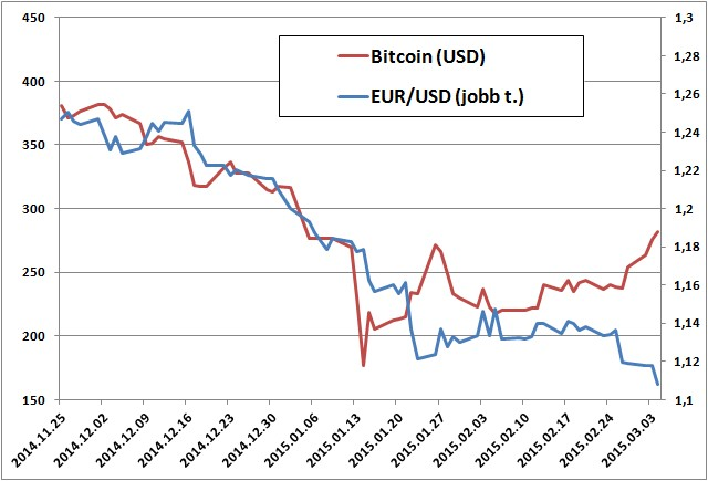 bitcoin ár dollár diagramban)