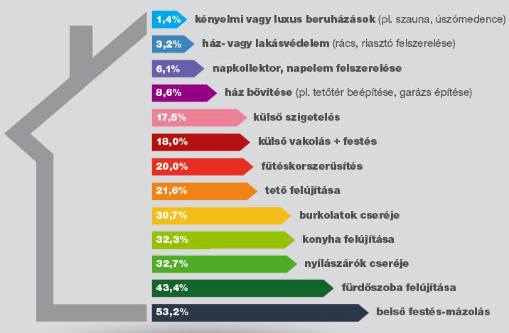 a3947efef3 Privátbankár.hu - Mennyit költenek a magyarok lakásfelújításra?