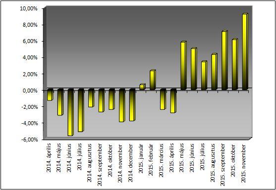 Az éves árváltozás mértéke, avagy a Privátbankár Árkosár árindexe