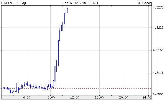 Euró/zloty