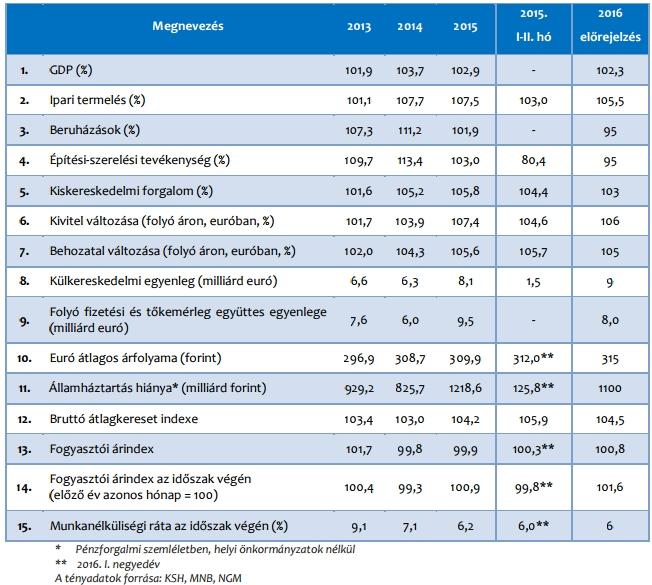 A GKI prognózisa 2016-ra.