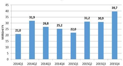 Az SZH-k által folyósított vállalati és egyéni vállalkozói hitel 2014-ben és 2015-ben negyedéves bontásban. Forrás: Takarékbank.