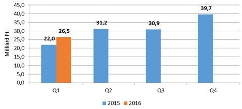 A takarékszövetkezetek által folyósított vállalati és egyéni vállalkozói hitel 2015 és 2016 első negyedévében.