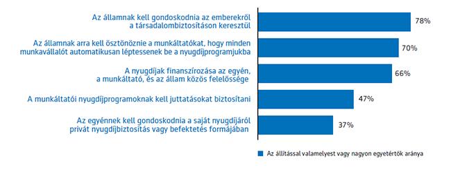 Így vélekednek a magyarok a nyugdíjak finanszírozásáról