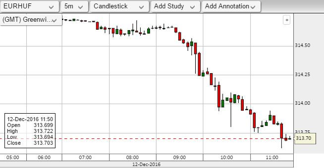EUR/HUF alakulása. Friss árfolyamok >>>