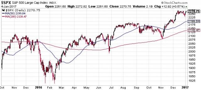 S&P 500. Tavaly lefelé indult, majd szép éve lett