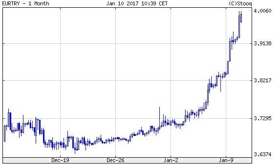 Euró/török líra, az összeomlás