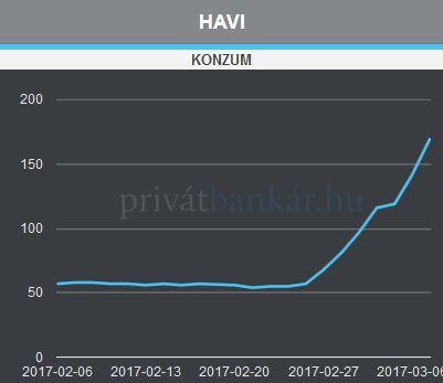 A legfrissebb árfolyamokat itt nézheted meg a Privátbankár.hu-n! >>>