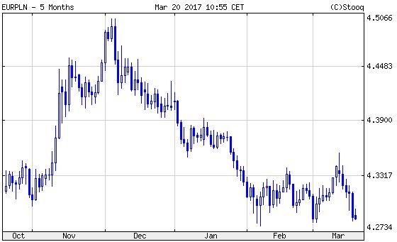 Euró/lengyel zloty