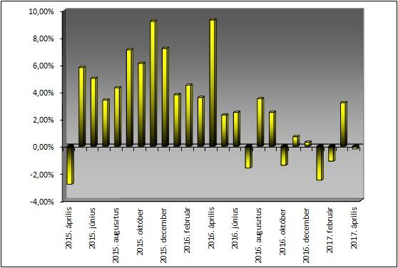 Az éves árváltozás mértéke, avagy a Privátbankár Árkosár éves árindexe