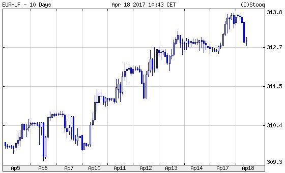 Euró/forint. Húsvét hétfői nyakleves után gyógyulás