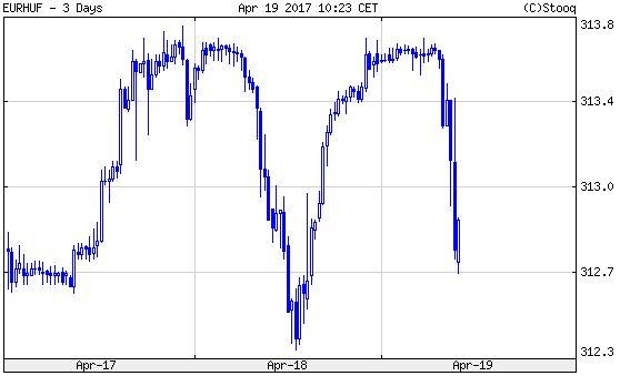 Euró/forint, 3 nap. Újabb erőgyűjtési kísérlet