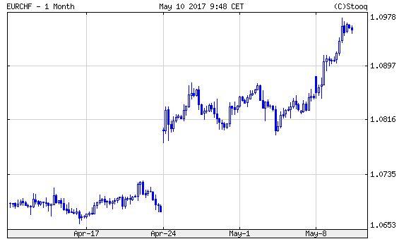 Euró/svájci frank.