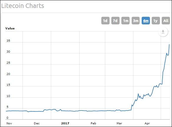 bitcoin index nyse
