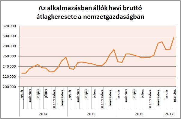 ezer fölött az átlagos magyar fizetés - friss számok a béremelkedésről - budapestapartment.co.hu