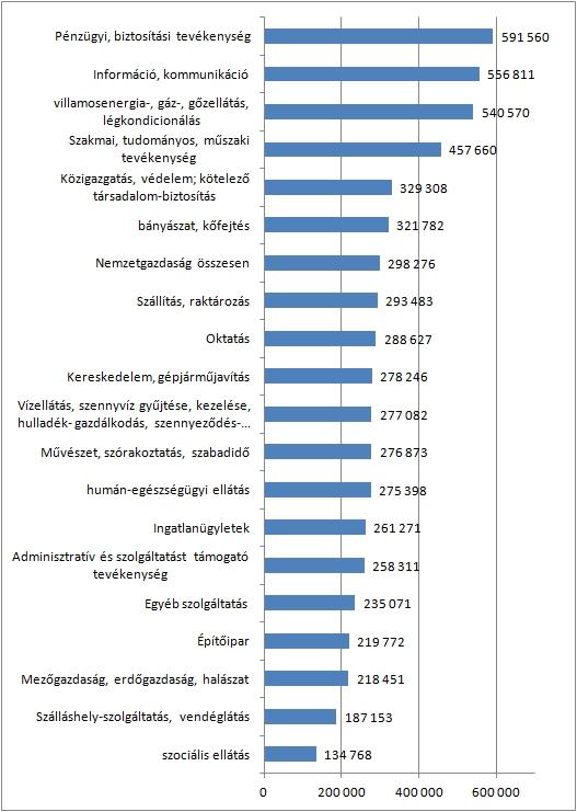 Magyarországon a legnagyobb a béremelkedés az Európai Unióban