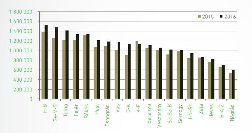 Megyei termőföld átlagár (Ft/ha)