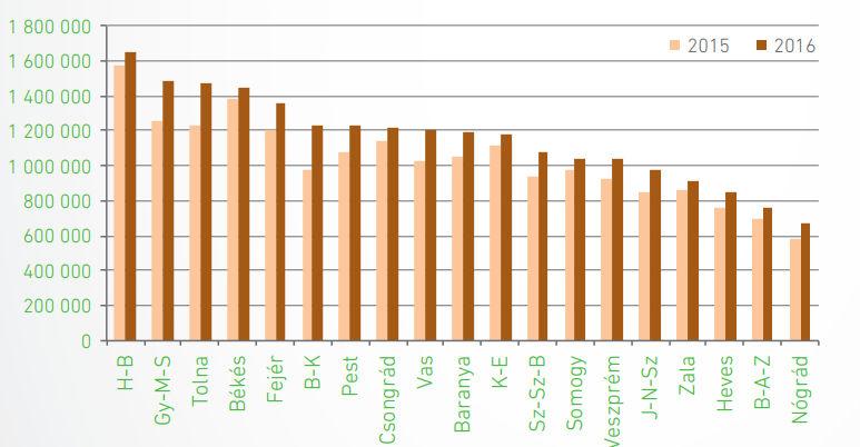 Megyei szántóföld átlagár (Ft/ha)