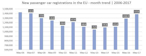 Az autóeladások alakulása havi összevetésben Forrás: ACEA