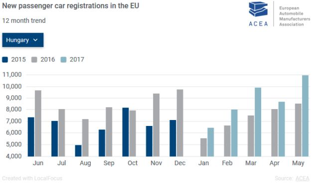 A magyarországi eladások alakulása Forrás: ACEA