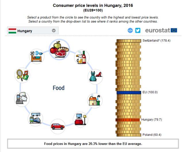 Kevés nálunk olcsóbb ország van - lejjebb te is megnézheted, miben vagyunk a legolcsóbbak Európában! Forrás: Eurostat