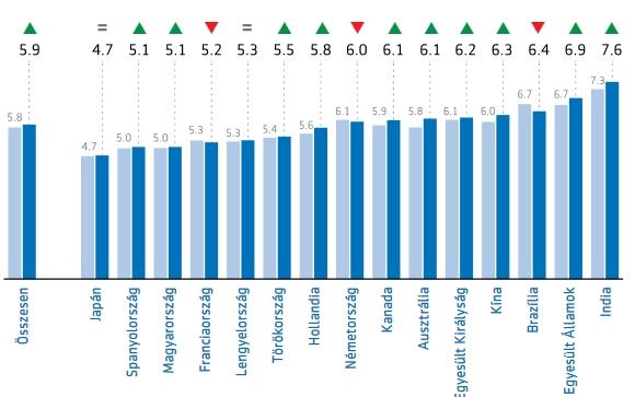 Nyugdíjfelkészültség 15 országban 2016 – 2017