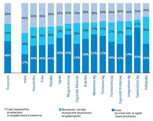 A nyugdíjaskori jövedelem várható megoszlása az egyes források között