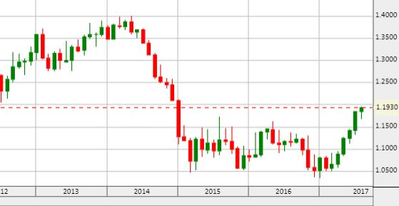 Euró/dollár. Lassan ledolgozza az euró a 2014 végi esést