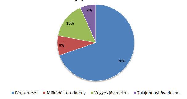 A lakossági jövedelmek forrásai (Forrás: GKI)