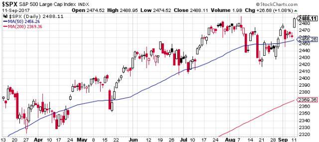 S&P 500, abszolút csúcs